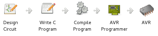 Programming of AVR Microcontroller