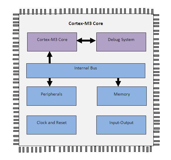 Program For Cortex M3 Lpc1768 Microcontroller Using Keil Uvision4