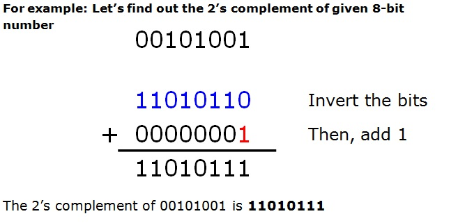 2s-complement-of-8-bit-numbers