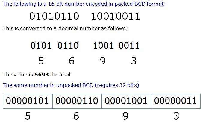 bcd-number-system