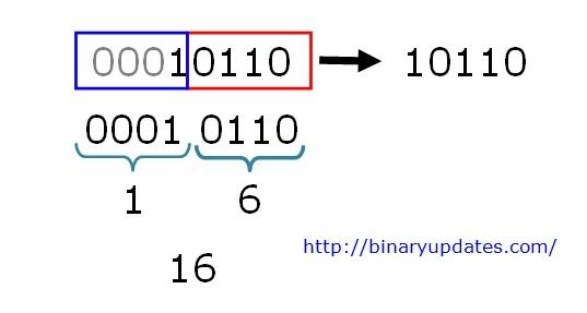 binary-to-hexadecimal-example