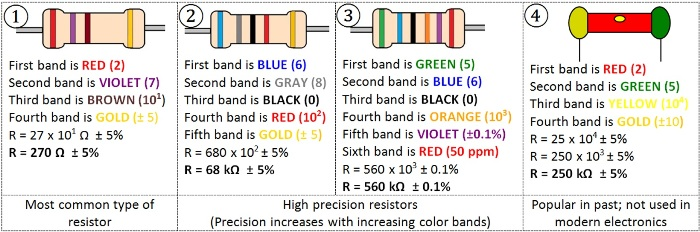 Calculate resistor value using color code