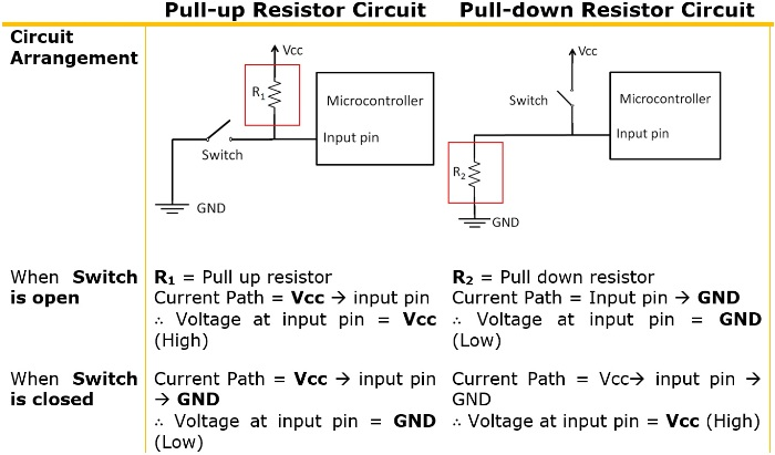 How Pull-up and Pull-down Resistor works