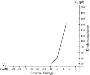 Diode Capacitance v/s Reverse Voltage of Vericap