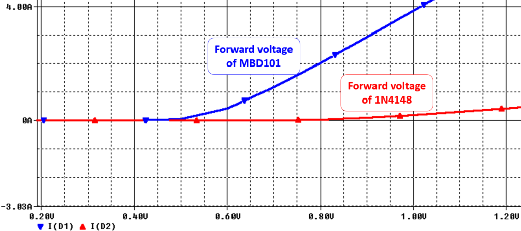 Graphical Comparison of Diode MBD101 and 1N4148 Forward Voltages