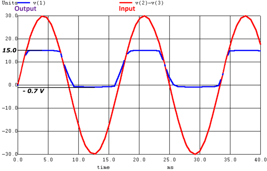 Output Characteristics of Voltage Regulation with Zener Diode