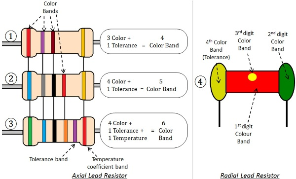 Postion of Color Band on Resistor