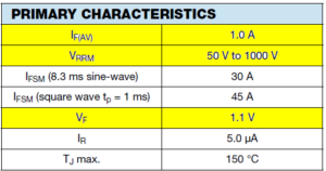 Primary Characteristics of 1N400x Series Diode