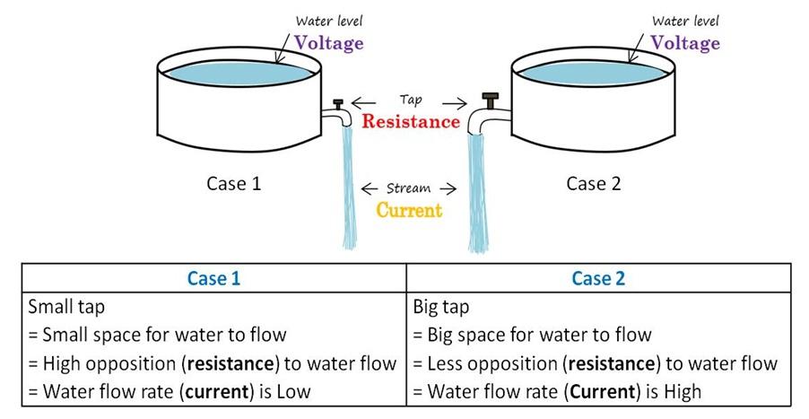 Water Analogy of Resistor