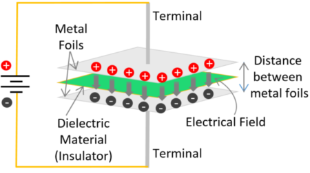 Working of Capacitor